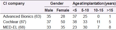 Table 1: Gender demographics and age at implantation