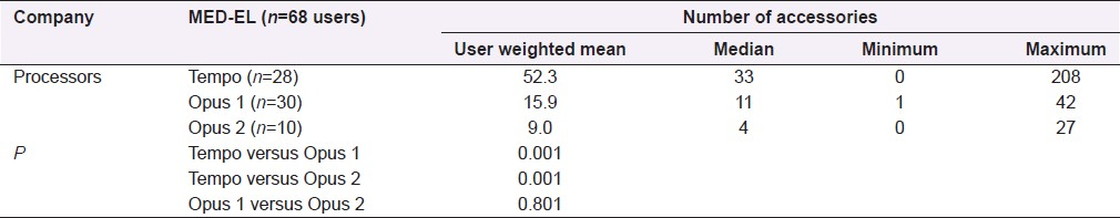 Table 7: Comparison of use of accessories across the various MED-EL processors