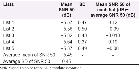 Table 1: Recognition of scores across phrase lists at SNR 50