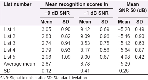 Table 2: Recognition of scores across phrase lists at-9 dB SNR, -1 dB SNR, and SNR 50