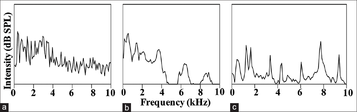 Figure 4: Spectra of stimuli used in the training phase of the study (a) bus horn, (b) speech stimulus/da/, and (c) telephone ring
