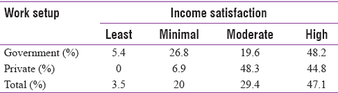 Table 3: Cross-tabulation of percentage of participants based on work setup to their level of income satisfaction