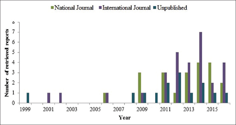Figure 3: Dysphagia research reports from India across the years
