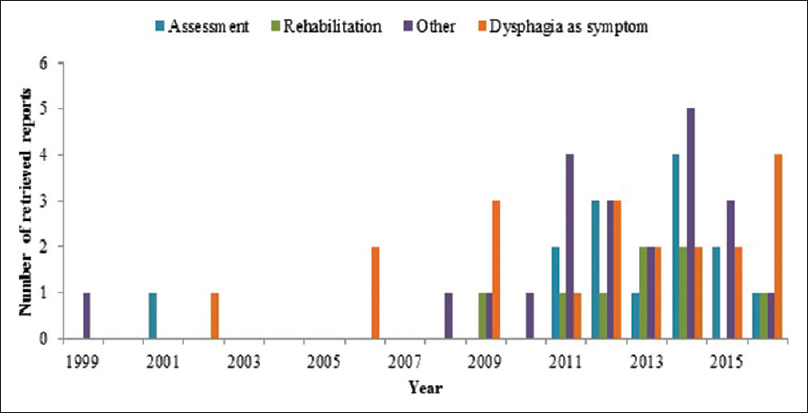 Figure 6: Focus of dysphagia research reported from India across the years