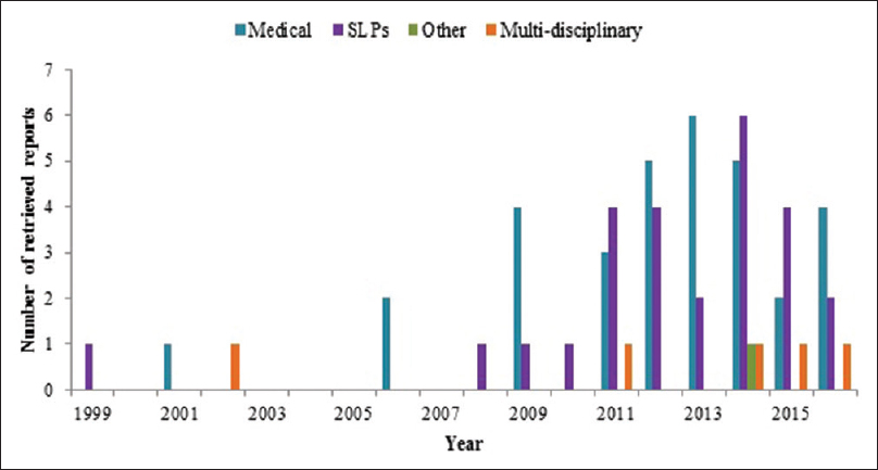 Figure 7: Professionals involved in dysphagia research in India across the years