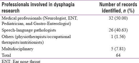 Table 2: Professionals involved in dysphagia research in India