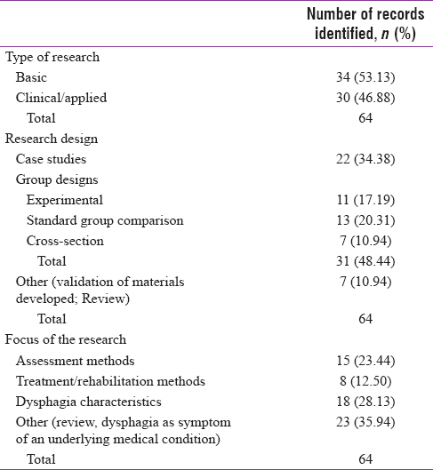 Table 4: Characteristics of dysphagia research in India