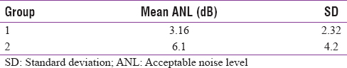 Table 1: Mean and standard deviation of acceptable noise level obtained from both the groups