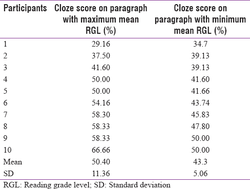 Table 2: Cloze score data obtained from participants and their descriptive summary