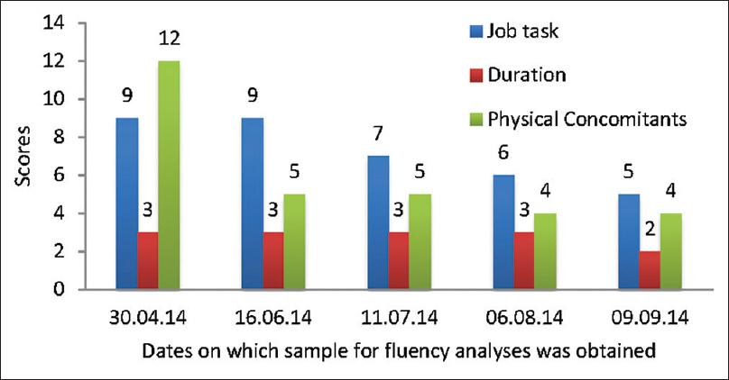 Figure 4: Performance on Stuttering Severity Instrument across 5 months