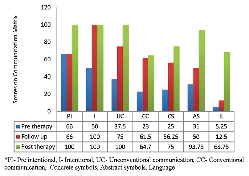 Figure 6: Pretherapy, follow-up, and posttherapy scores on communication matrix