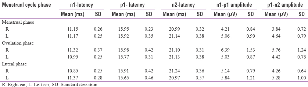Table 1: Mean and standard deviation for latency and amplitude parameters of ocular vestibular evoked myogenic potentials