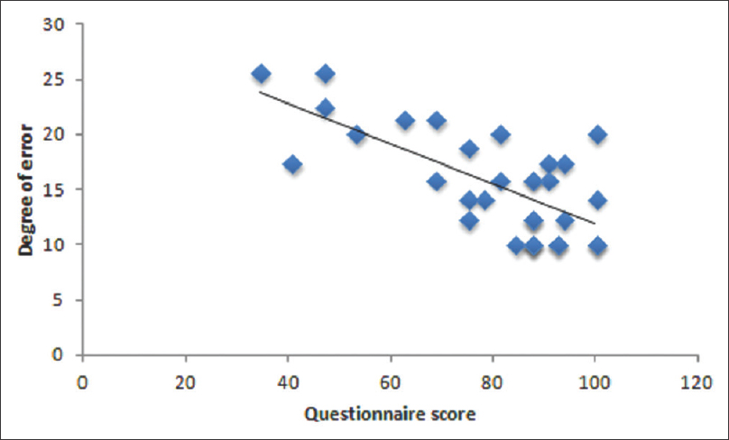 Figure 5: Scatter plot showing scores obtained in the questionnaire and degree of error in localization task