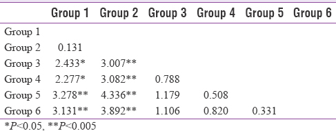 Table 2: Z values of Mann-Whitney U-test obtained from groups on the localization scores in questionnaire