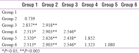 Table 3: Z values of Mann-Whitney U-test obtained from groups for the localization degree of error