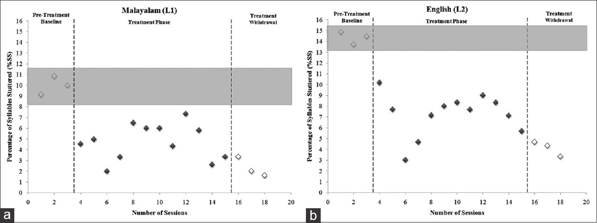 Cross-linguistic generalization of fluency to untreated language in