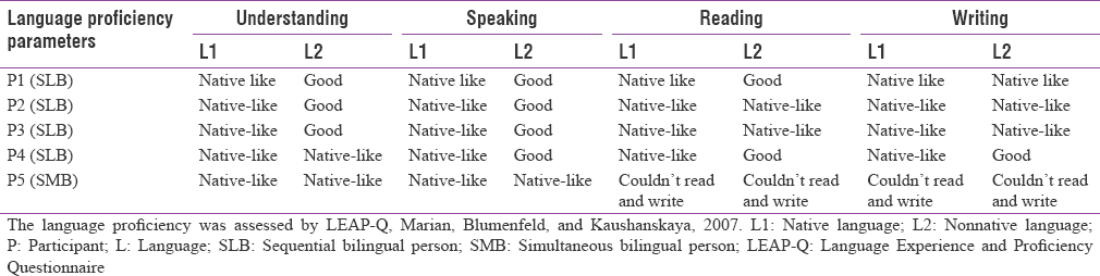 Table 2: Individual participant information for language proficiency in native language and nonnative language across four domains