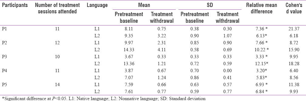 Cross-linguistic generalization of fluency to untreated