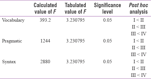 "Table 2: Outcome of analyses of variance and <i>post hoc</i> analysis or ""vocabulary, pragmatic, and syntax"" scores"