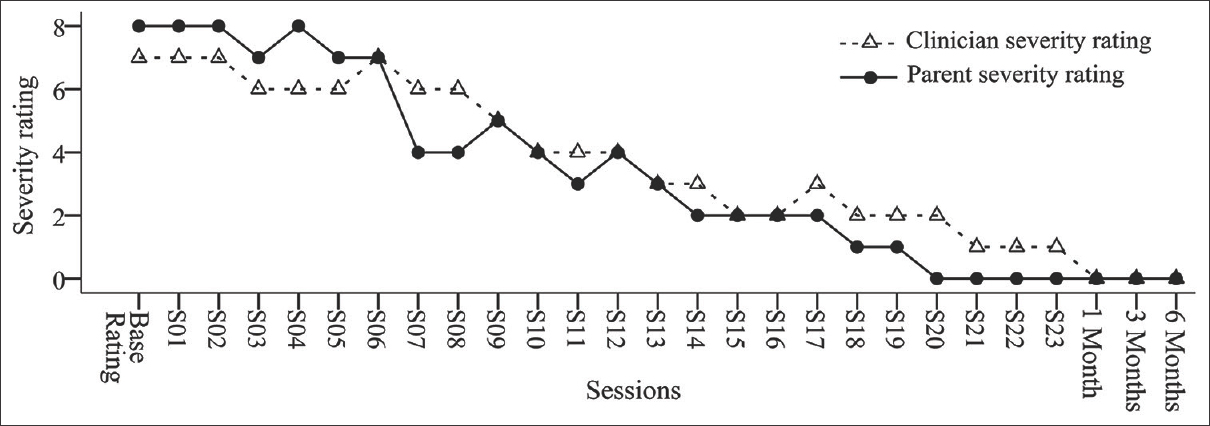 Figure 1: Parent severity rating and clinician severity rating across sessions for participant 1