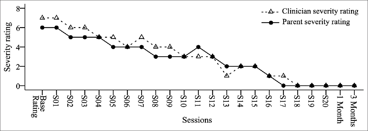 Figure 4: Parent severity rating and clinician severity rating across sessions for participant 4